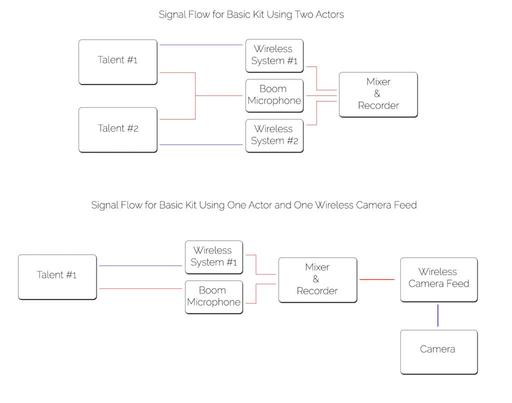 Signal flow chart basic kit